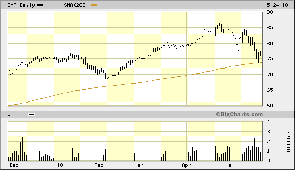 IYT Above 200-day