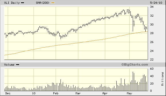 XLI Above 200-Day