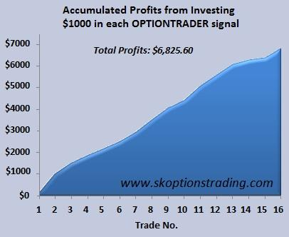 Accumulated Profits from Investing $1000 in each OPTIONTRADE signal 14 May 2010.jpg