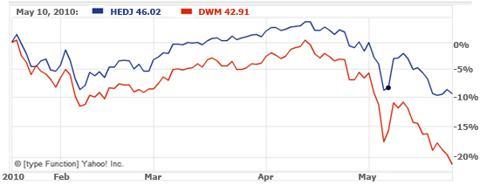HEDJ vs. DWM - 2010 YTD