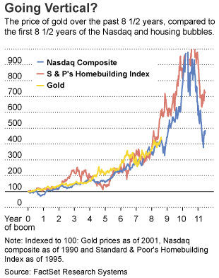gold bubble compared to housing tech bubbles May 2010
