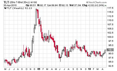 TLT iShares 20yr Treasuries