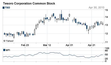 Tesoro Common Stock