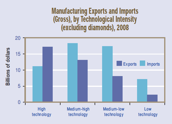 israel-manufacture-exports.bmp