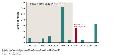 50-seat Regional Jet Contract Expirations