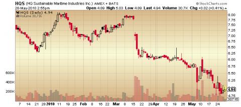 HQS stock chart