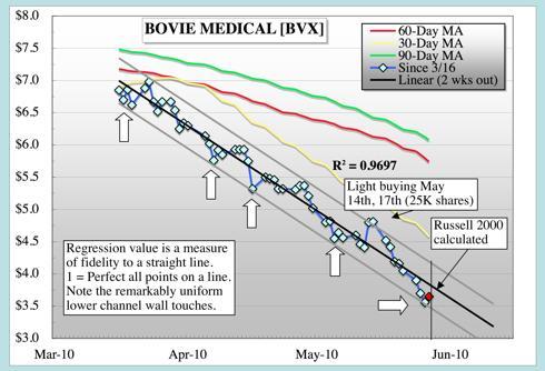 BVX Regression