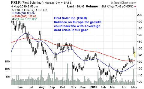 First Solar Inc. (<a href='http://seekingalpha.com/symbol/FSLR' title='First Solar, Inc.'>FSLR</a>)