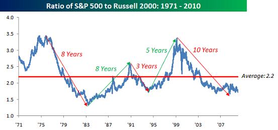 bespoke-sp-500-to-russell-2000b.png