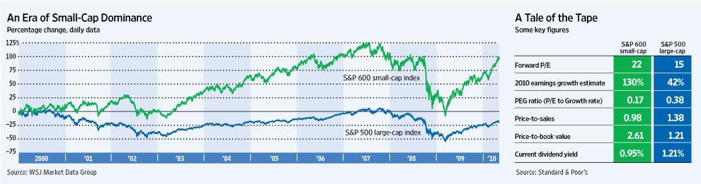 Small-vs-Large-Cap-Stocks