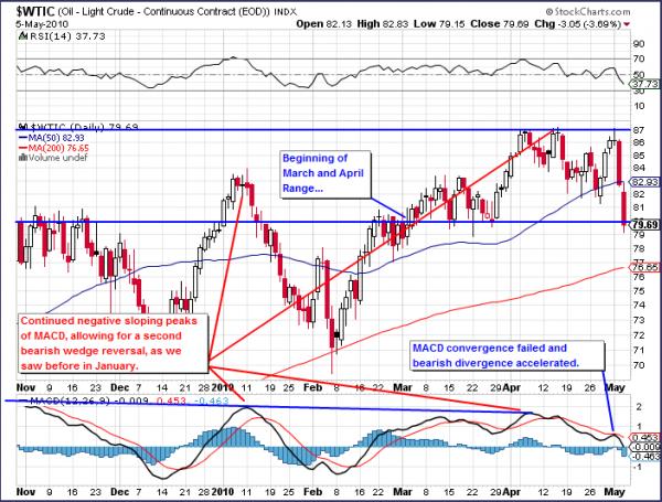 Light Sweet Crude, West Texas Intermediate WTI Crude Oil Chart, 2010, December, January, March, April, May