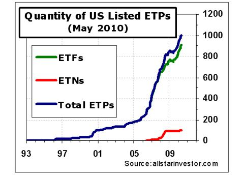 ETP-listing-count-at-1000