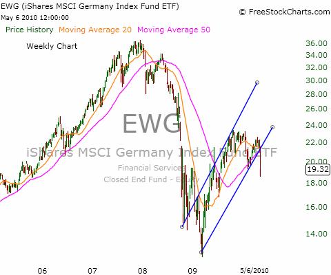 Weekly Chart of Germany ETF (NYSEARCA:<a href='http://seekingalpha.com/symbol/EWG' title='iShares MSCI Germany ETF'>EWG</a>)