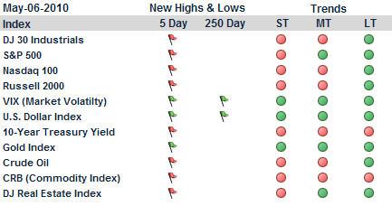market trends_hb 5-6-2010