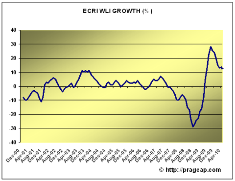 ECRI ECRI: THE RECOVERY IS INTACT