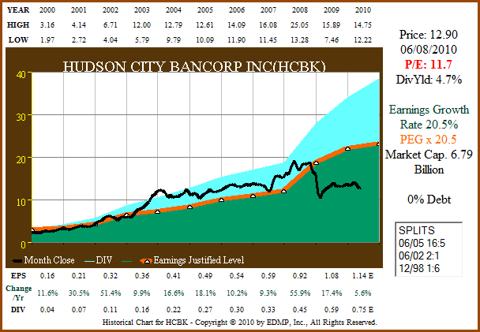 HCBK chart