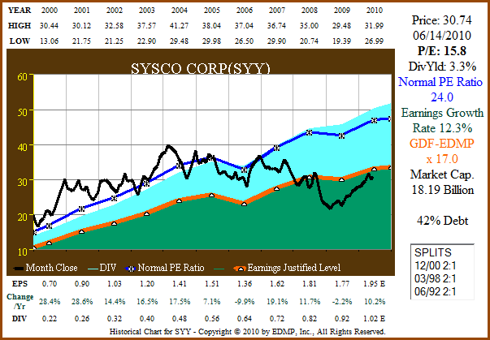 Figure 3A SYY 11yr EPS Growth Correlated to Price