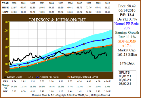 Figure 9A JNJ 11yr EPS Growth Correlated to Price
