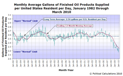 Monthly Average Gallons of Finished Oil Products Supplied per United States Resident per Day, January 1982 through March 2010