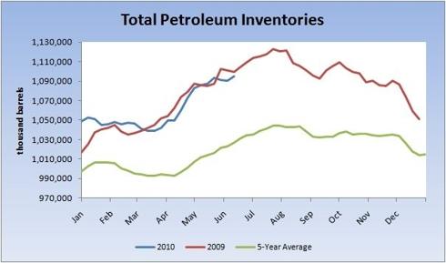 petroleum inventories
