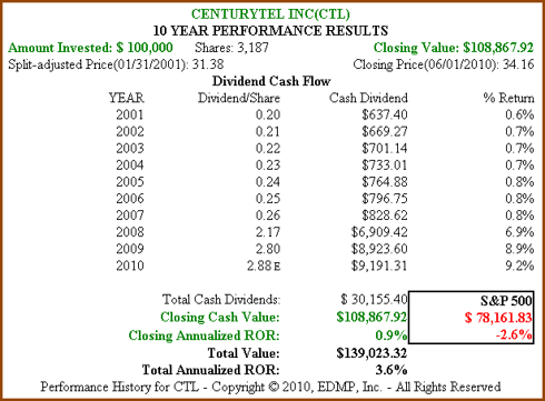 Figure 2b: CTL 10yr Dividend and Price Performance