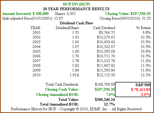 Figure 3b: HCP 10yr Dividend and Price Performance