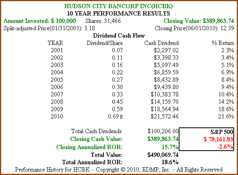 Figure 5b: HCBK 10yr Dividend and Price Performance