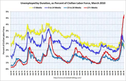 Unemployment by Duration