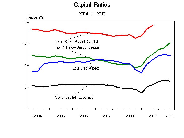 Capital-Ratios