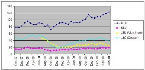 ETF price Chart GLD, SLV, JJU, JJC