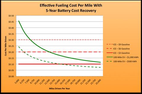 6.19.10 Fuel Costs.png