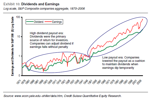 US-Historical-Dividend-Payout-Chart
