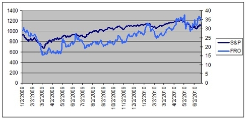 Chart comparing FRO and the S&P index