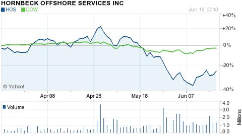 Hornbeck (NYSE: <a href='http://seekingalpha.com/symbol/HOS' title='Hornbeck Offshore Services, Inc.'>HOS</a>)