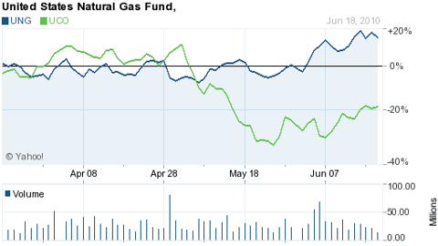 United States Natural Gas (NYSE:<a href='http://seekingalpha.com/symbol/UNG' title='The United States Natural Gas ETF, LP'>UNG</a>)