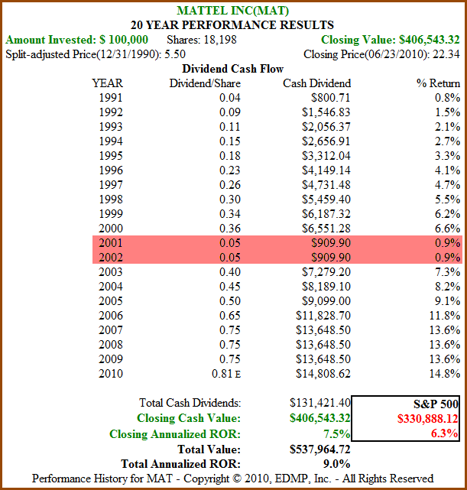 Figure 3 20yr Dividend and Price Performance