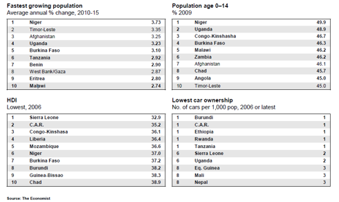 Demographics and related data