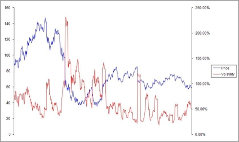 Two Year 10 Day Historical Volatility