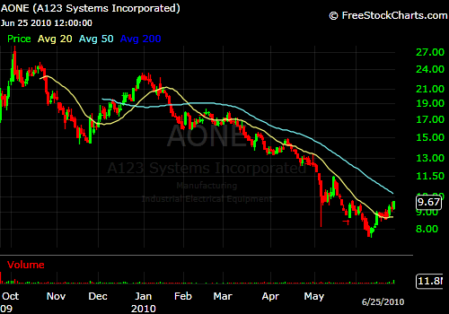 A123 looks to break the downtrend.