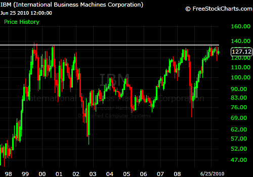 A monthly chart of IBM shows the clear breakout level.