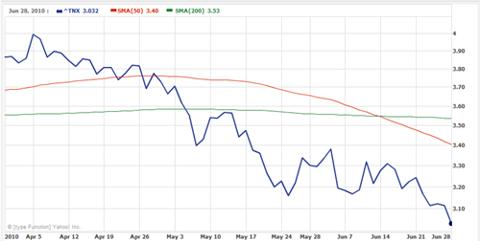 treasuries-2010-06-29