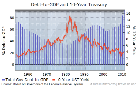 debt to gdp and 10-year UST