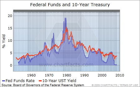 fed funds and 10 year UST