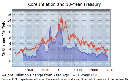 core inflation and 10 year UST