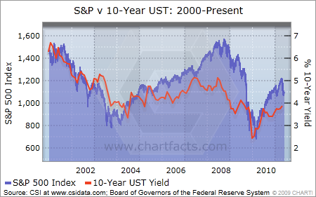 s&p and 10 year UST