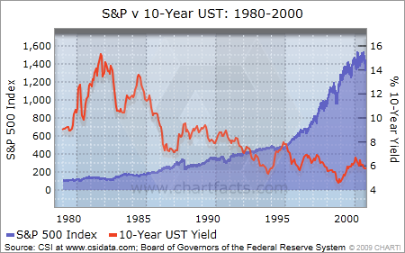 s&p and 10-year UST 1980-2000