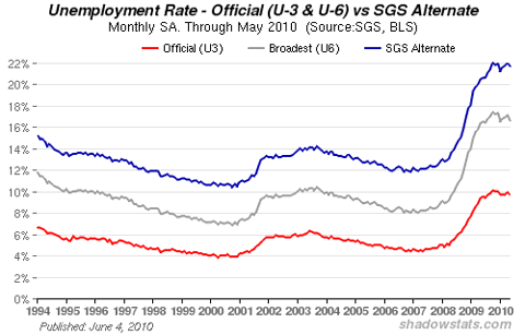 Chart of U.S. Unemployment