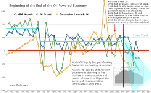 Growth GDP, Oil Supply relative to Disposable Income (in oil)