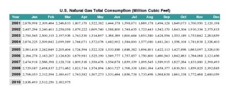 nat gas consumption