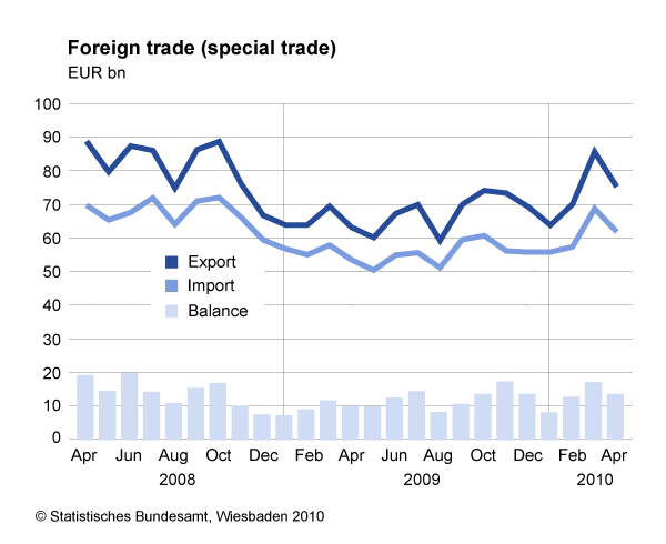 German Exporters Set To Benefit From Falling Euro